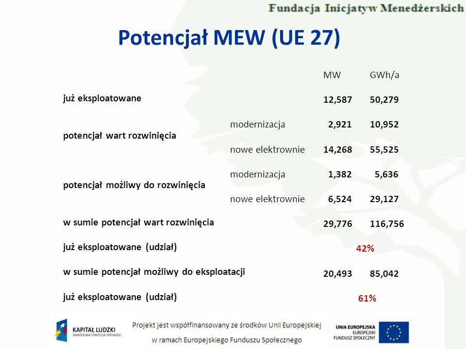 Potencjał MEW (UE 27) już eksploatowane potencjał wart rozwinięcia potencjał możliwy do rozwinięcia w sumie potencjał wart rozwinięcia już eksploatowa