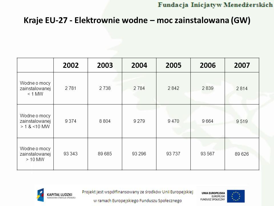 Kraje EU-27 - Elektrownie wodne – moc zainstalowana (GW) 200220032004200520062007 Wodne o mocy zainstalowanej < 1 MW 2 7812 7382 7842 8422 8392 814 Wo