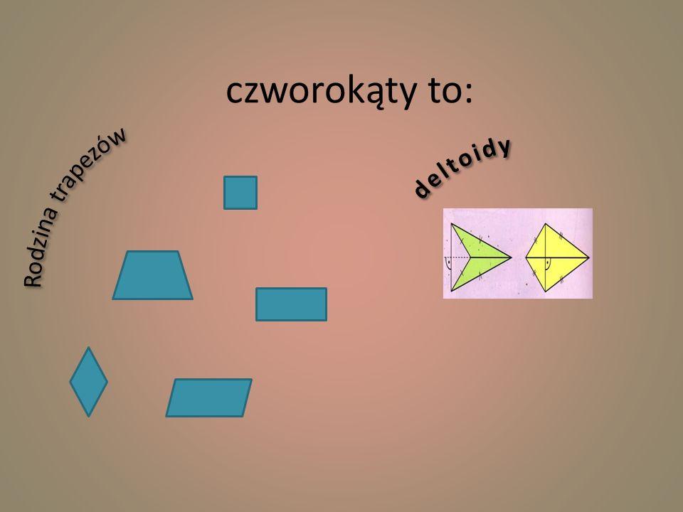 kwadrat -boki równej długości -kąty po 90° każdy -przekątne są równej długości i połowią się pod kątem prostym