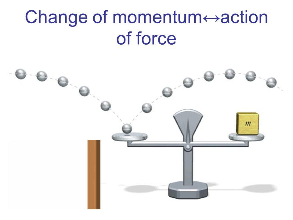 Change of momentumaction of force