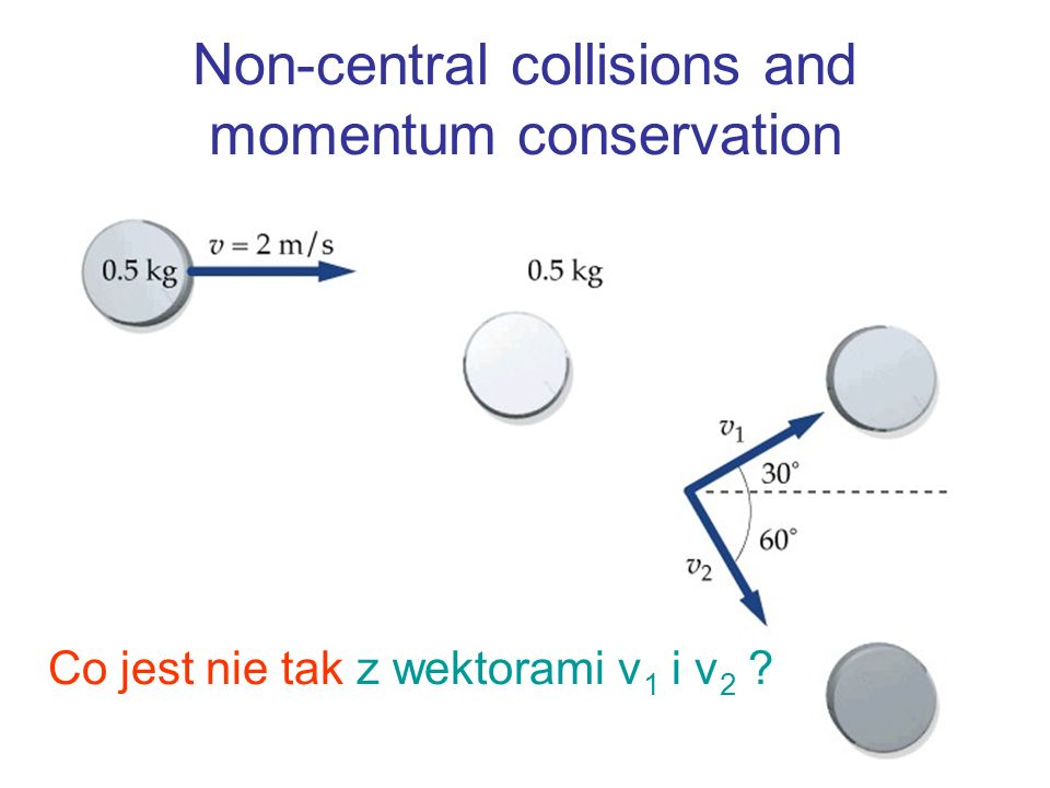 Non-central collisions and momentum conservation Co jest nie tak z wektorami v 1 i v 2 ?