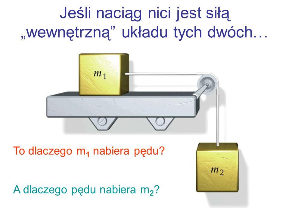 Jeśli naciąg nici jest siłą wewnętrzną układu tych dwóch… To dlaczego m 1 nabiera pędu? A dlaczego pędu nabiera m 2 ?