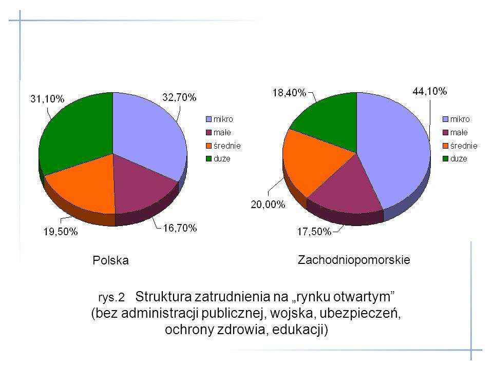 rys.2 Struktura zatrudnienia na rynku otwartym (bez administracji publicznej, wojska, ubezpieczeń, ochrony zdrowia, edukacji) Polska Zachodniopomorski