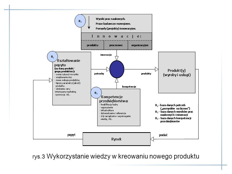 rys.3 Wykorzystanie wiedzy w kreowaniu nowego produktu