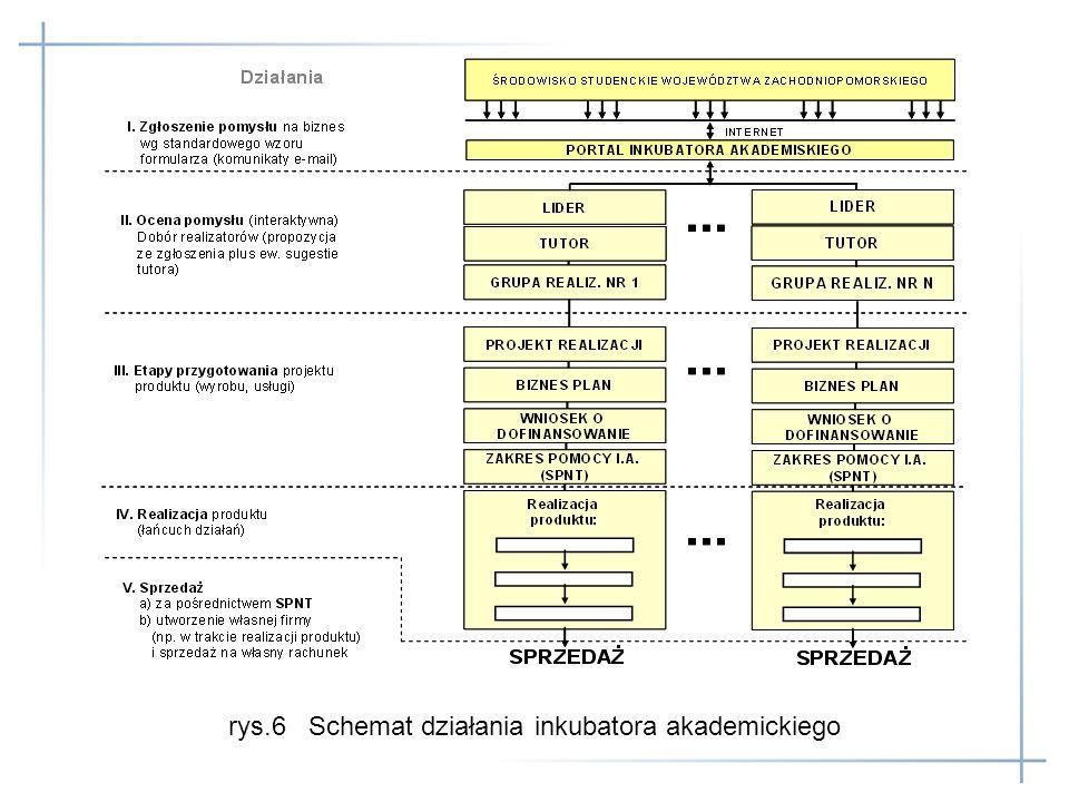 rys.6 Schemat działania inkubatora akademickiego