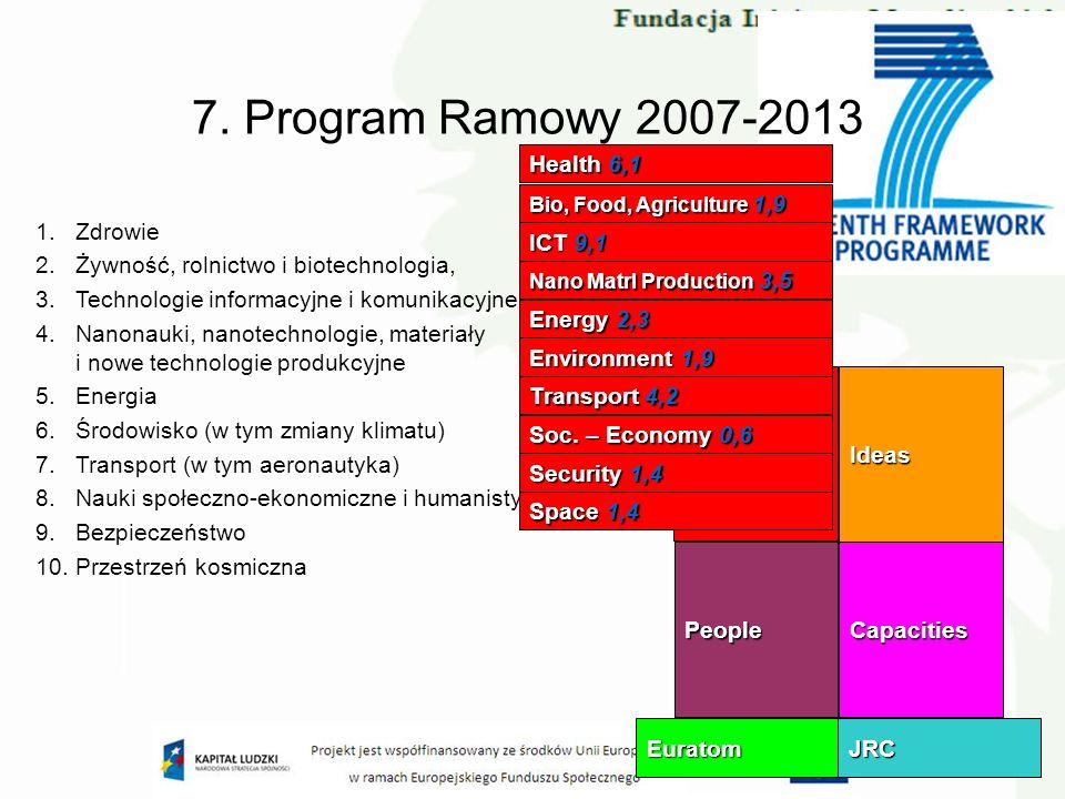 7. Program Ramowy 2007-2013 1. Zdrowie 2. Żywność, rolnictwo i biotechnologia, 3. Technologie informacyjne i komunikacyjne 4. Nanonauki, nanotechnolog