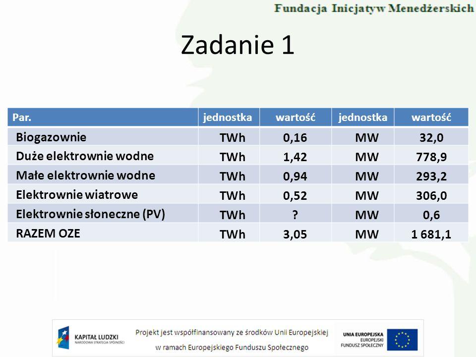 Zadanie 1 Par.jednostkawartośćjednostkawartość Biogazownie TWh0,16MW32,0 Duże elektrownie wodne TWh1,42MW778,9 Małe elektrownie wodne TWh0,94MW293,2 E