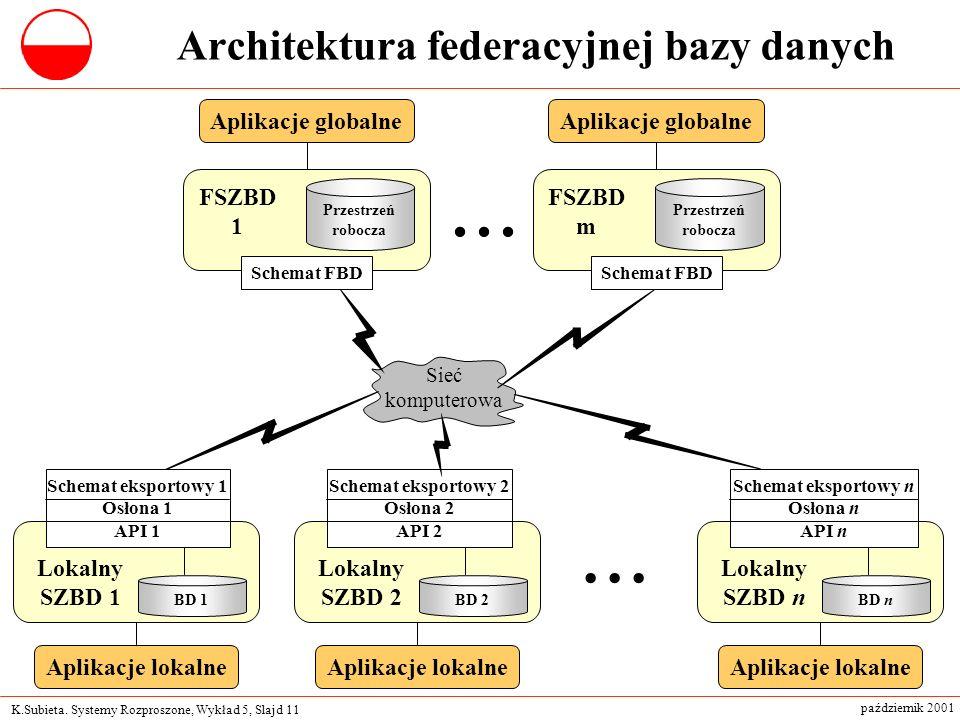 K.Subieta. Systemy Rozproszone, Wykład 5, Slajd 11 październik 2001... Sieć komputerowa Architektura federacyjnej bazy danych Lokalny SZBD 1 Schemat e