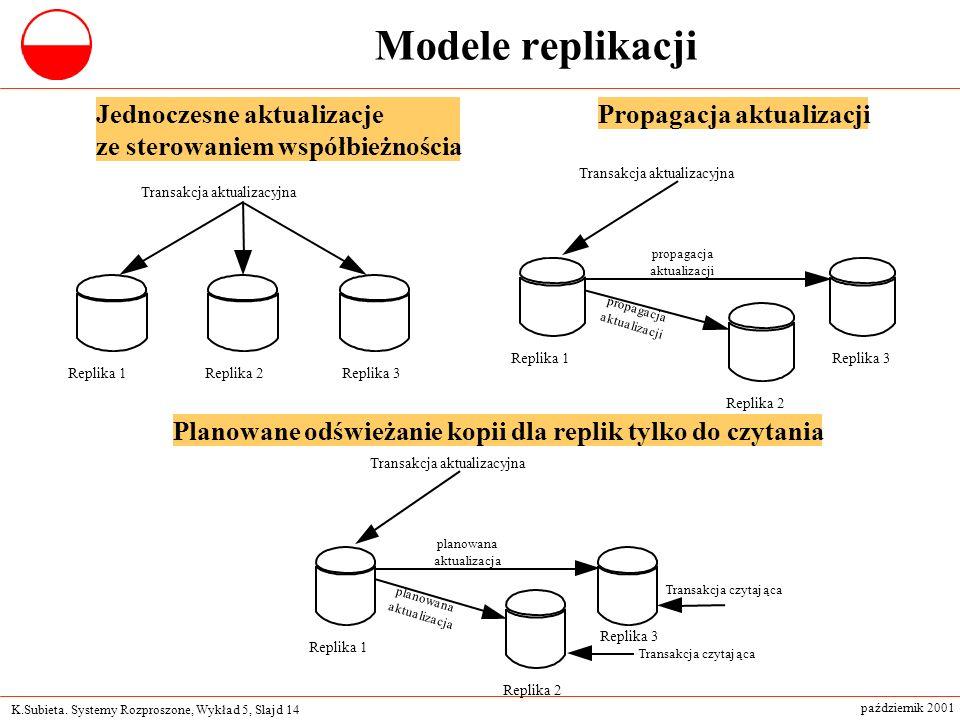 K.Subieta. Systemy Rozproszone, Wykład 5, Slajd 14 październik 2001 Modele replikacji Transakcja aktualizacyjna Replika 2Replika 1Replika 3 Transakcja