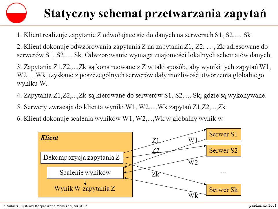 K.Subieta. Systemy Rozproszone, Wykład 5, Slajd 19 październik 2001 Statyczny schemat przetwarzania zapytań 1. Klient realizuje zapytanie Z odwołujące