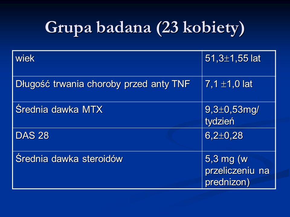Grupa badana (23 kobiety) wiek 51,3 1,55 lat Długość trwania choroby przed anty TNF 7,1 1,0 lat Średnia dawka MTX 9,3 0,53mg/ tydzień DAS 28 6,2 0,28