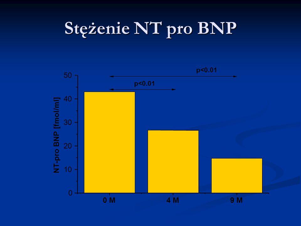 Stężenie NT pro BNP 0 M4 M9 M 0 10 20 30 40 50 p<0.01 NT-pro BNP [fmol/ml] p<0.01