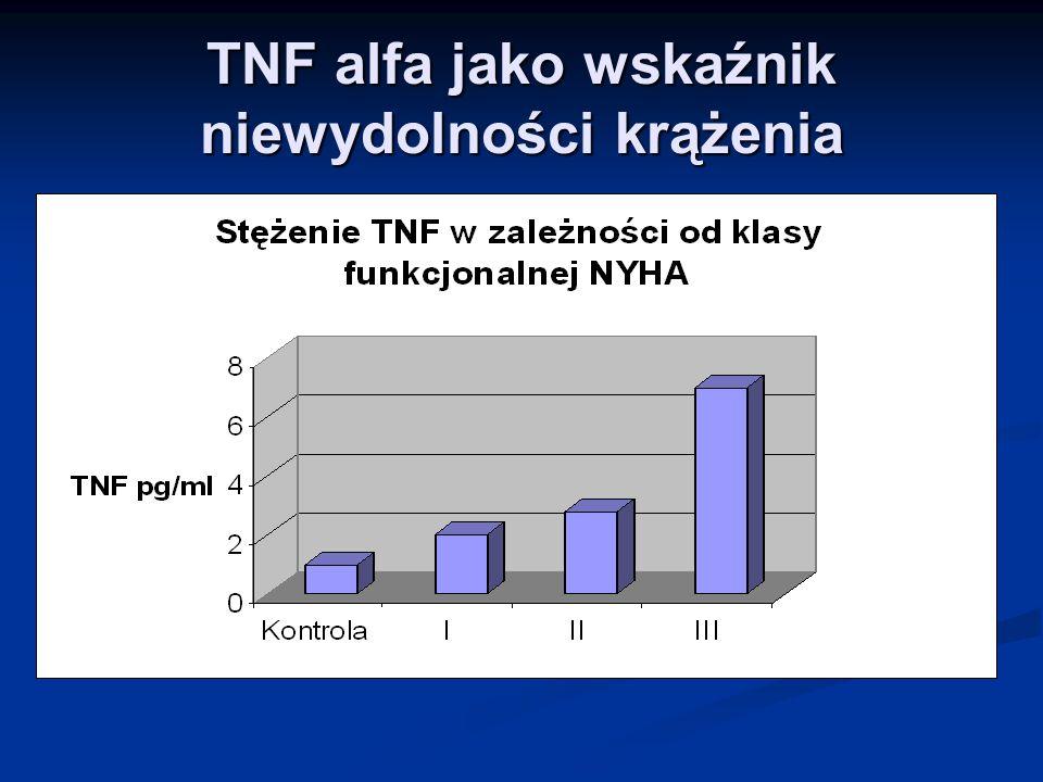 TNF alfa jako wskaźnik niewydolności krążenia
