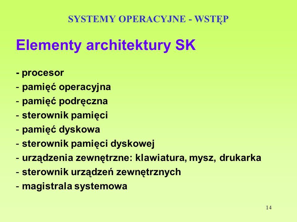14 SYSTEMY OPERACYJNE - WSTĘP Elementy architektury SK - procesor - pamięć operacyjna - pamięć podręczna - sterownik pamięci - pamięć dyskowa - sterow