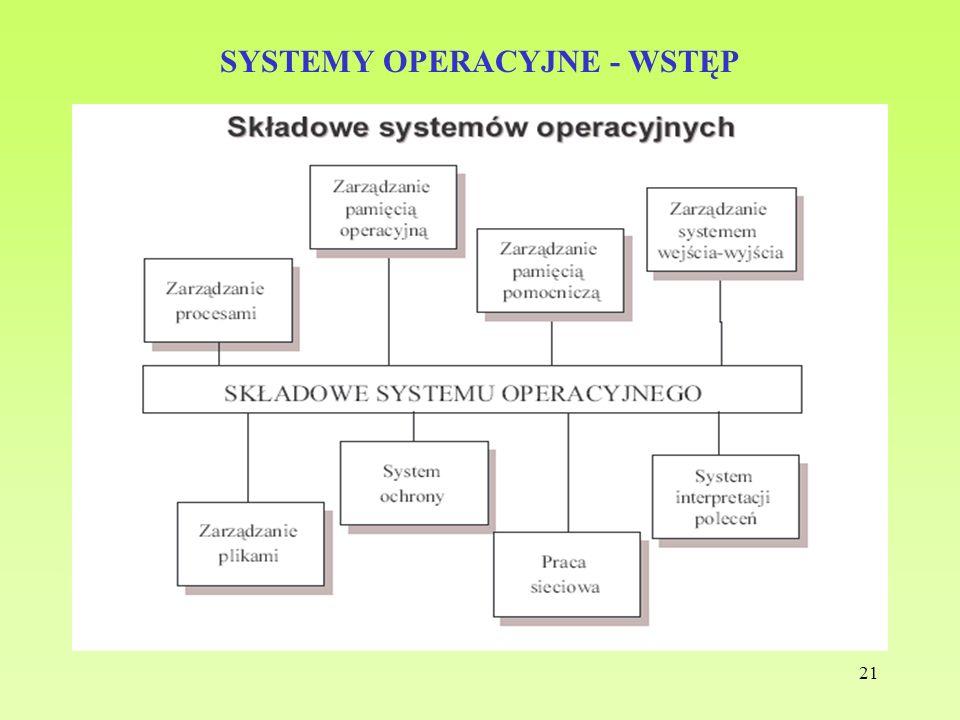 21 SYSTEMY OPERACYJNE - WSTĘP