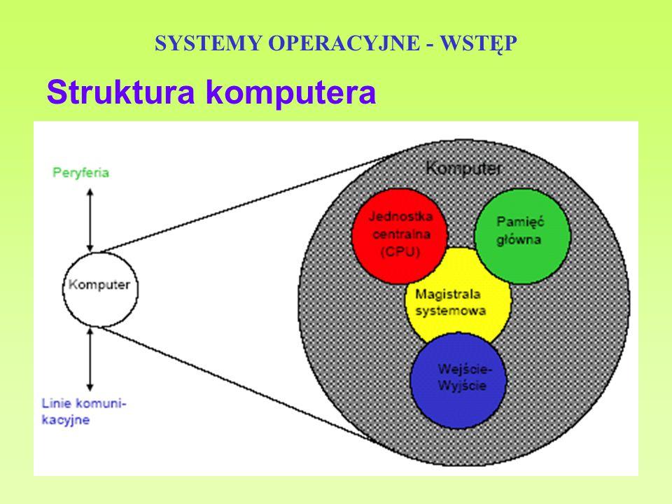 14 SYSTEMY OPERACYJNE - WSTĘP Elementy architektury SK - procesor - pamięć operacyjna - pamięć podręczna - sterownik pamięci - pamięć dyskowa - sterownik pamięci dyskowej - urządzenia zewnętrzne: klawiatura, mysz, drukarka - sterownik urządzeń zewnętrznych - magistrala systemowa