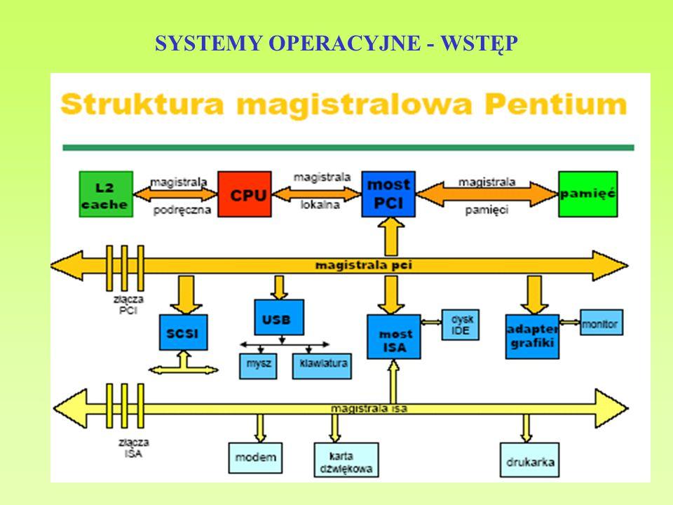 17 SYSTEMY OPERACYJNE - WSTĘP Funkcje systemu operacyjnego - nadzoruje i koordynuje (optymalizuje) wykorzystywanie zasobów (sprzętu) przez programy użytkowe, - dostarcza środków do właściwewgo użycia zasobów, - nie wykonuje sam żadnej użytecznej funkcji, ale tworzy środowisko, - zarządza zasobami i przydziela je poszczególnym procesom i użytkownikom wg potrzeb, - steruje urządzeniami we-wy i programami użytkownika.