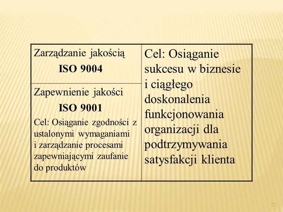 Zarządzanie jakością ISO 9004 Cel: Osiąganie sukcesu w biznesie i ciągłego doskonalenia funkcjonowania organizacji dla podtrzymywania satysfakcji klie