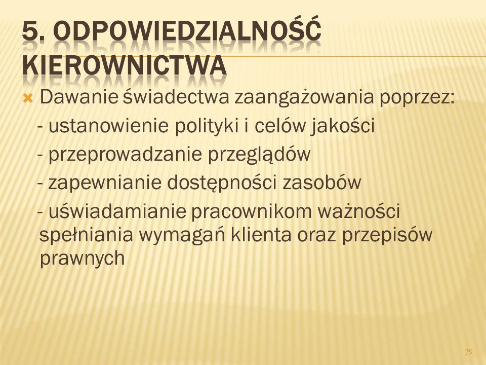 Dawanie świadectwa zaangażowania poprzez: - ustanowienie polityki i celów jakości - przeprowadzanie przeglądów - zapewnianie dostępności zasobów - uśw