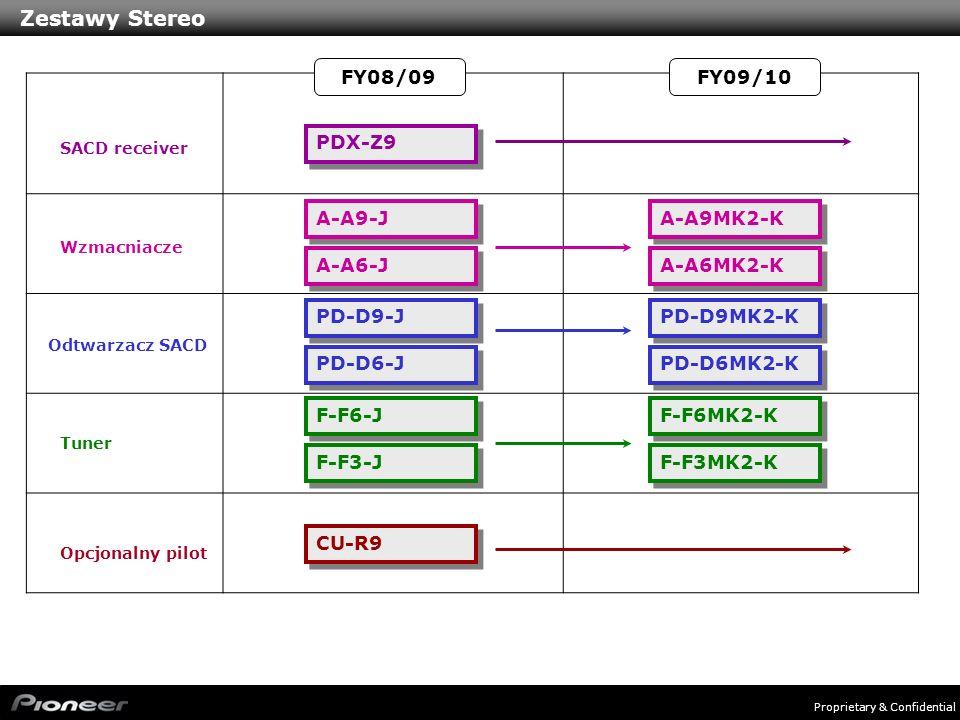 Proprietary & Confidential Zestawy Stereo SACD receiver Wzmacniacze Odtwarzacz SACD Tuner Opcjonalny pilot FY08/09FY09/10 PDX-Z9 A-A9MK2-K A-A6MK2-K P