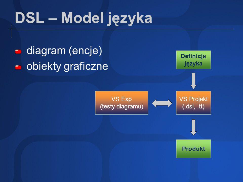 DSL – Model języka diagram (encje) obiekty graficzne Definicja języka VS Projekt (.dsl,.tt) VS Exp (testy diagramu) Produkt