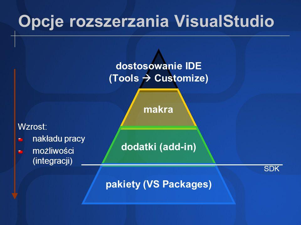 Opcje rozszerzania VisualStudio dostosowanie IDE (Tools Customize) makra dodatki (add-in) pakiety (VS Packages) Wzrost: nakładu pracy możliwości (inte