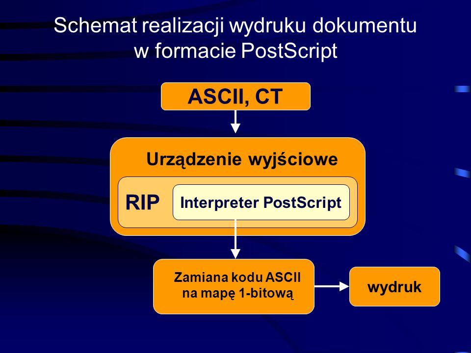 Schemat realizacji wydruku dokumentu w formacie PostScript ASCII, CT RIP Interpreter PostScript Urządzenie wyjściowe Zamiana kodu ASCII na mapę 1-bito