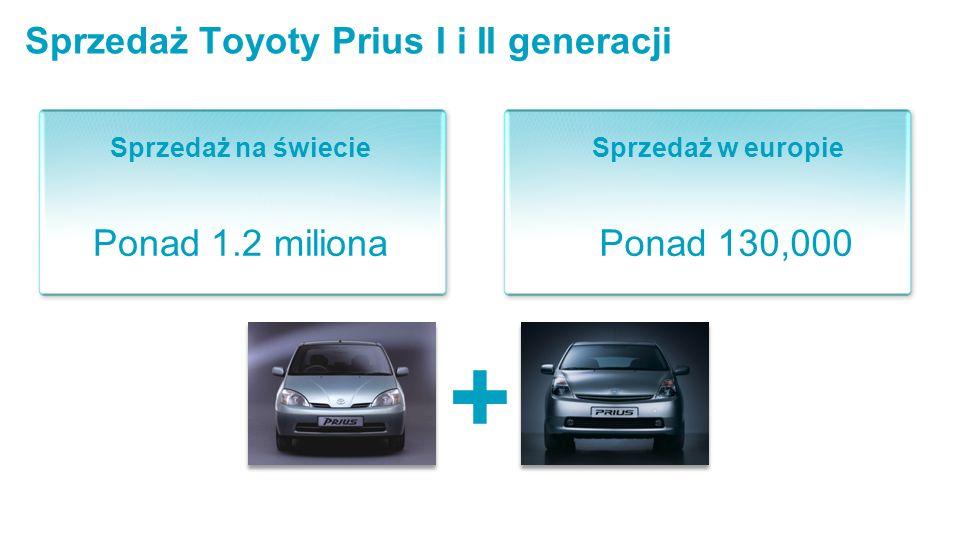 Sprzedaż Toyoty Prius I i II generacji Ponad 1.2 miliona Sprzedaż w europieSprzedaż na świecie Ponad 130,000 +