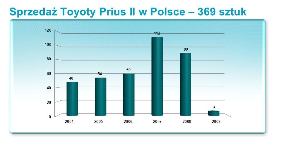Sprzedaż Toyoty Prius II w Polsce – 369 sztuk