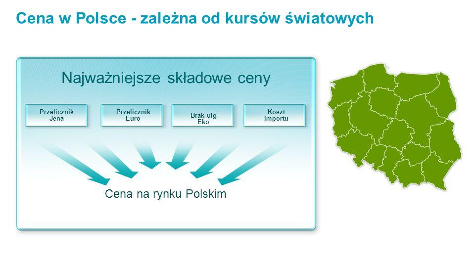 Cena w Polsce - zależna od kursów światowych Przelicznik Jena Przelicznik Euro Brak ulg Eko Koszt importu Cena na rynku Polskim Najważniejsze składowe