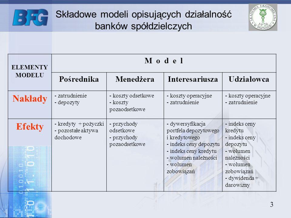 3 ELEMENTY MODELU M o d e l PośrednikaMenedżeraInteresariuszaUdziałowca Nakłady - zatrudnienie - depozyty - koszty odsetkowe - koszty pozaodsetkowe -