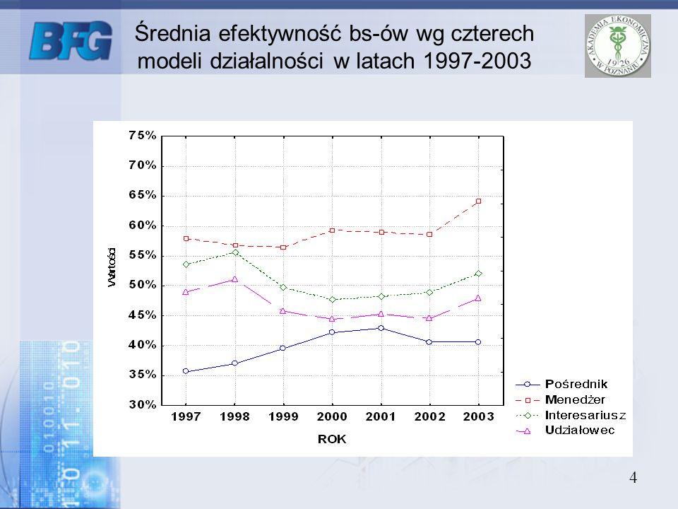 4 Średnia efektywność bs-ów wg czterech modeli działalności w latach 1997-2003