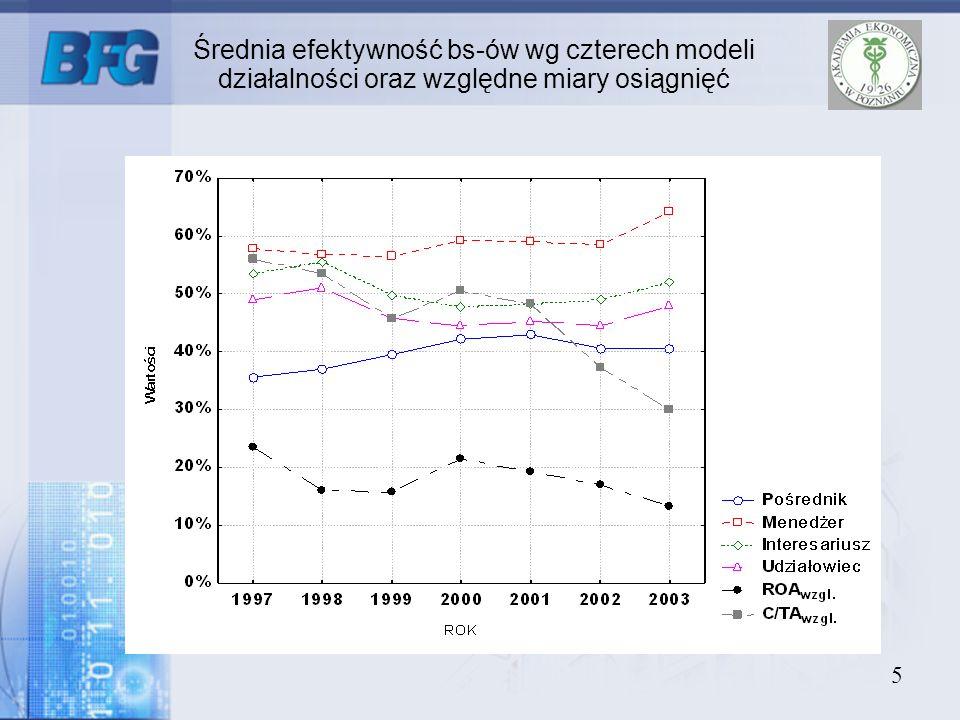 5 Średnia efektywność bs-ów wg czterech modeli działalności oraz względne miary osiągnięć