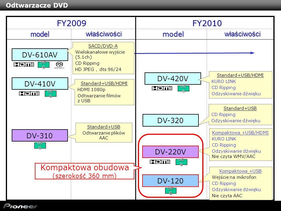 Proprietary & Confidential Odtwarzacze DVD FY2010FY2009 model DV-610AV SACD/DVD-A Wielokanałowe wyjście (5.1ch) CD Ripping HD JPEG dts 96/24 modelwłaś