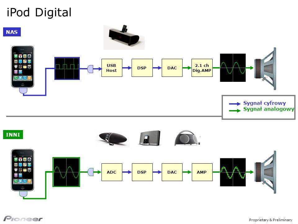 Proprietary & Preliminary iPod Digital NAS Sygnał cyfrowy Sygnał analogowy DSP USB Host DAC 2.1 ch Dig.AMP DSPADCDACAMP INNI