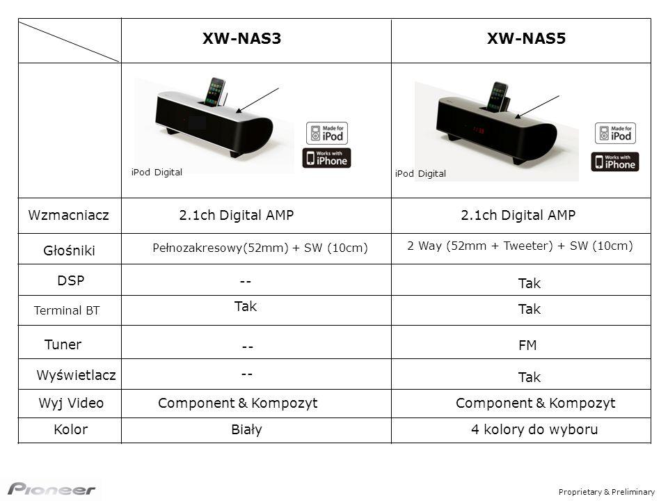 Proprietary & Preliminary 2.1ch Digital AMP Pełnozakresowy(52mm) + SW (10cm) 2 Way (52mm + Tweeter) + SW (10cm) Wzmacniacz Głośniki Tuner -- FM Wyświetlacz Tak XW-NAS3 XW-NAS5 Kolor iPod Digital DSP Terminal BT -- Tak Biały4 kolory do wyboru Wyj VideoComponent & Kompozyt -- 2.1ch Digital AMP Tak Component & Kompozyt