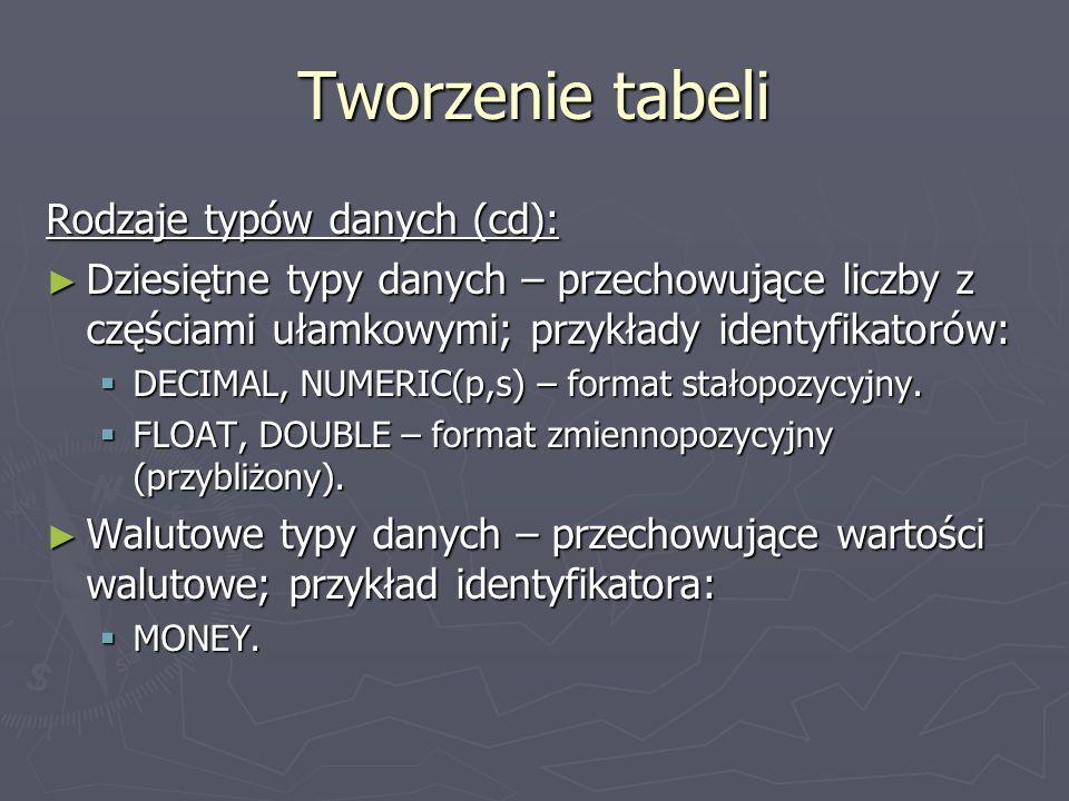Rodzaje typów danych (cd): Dziesiętne typy danych – przechowujące liczby z częściami ułamkowymi; przykłady identyfikatorów: Dziesiętne typy danych – p