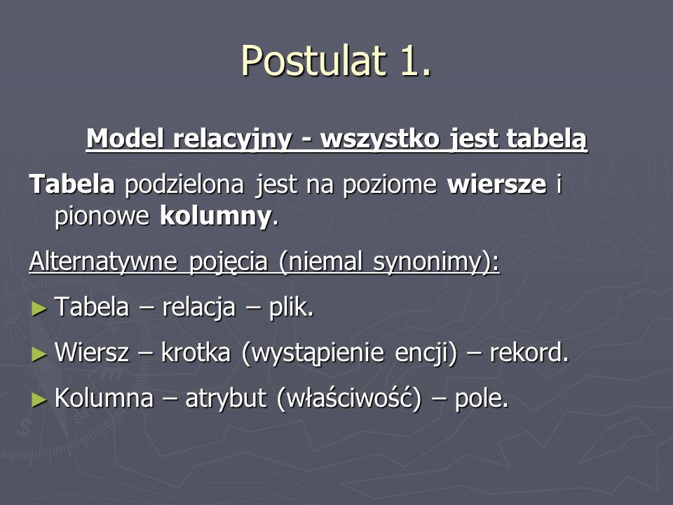 Postulat 1. Model relacyjny - wszystko jest tabelą Tabela podzielona jest na poziome wiersze i pionowe kolumny. Alternatywne pojęcia (niemal synonimy)