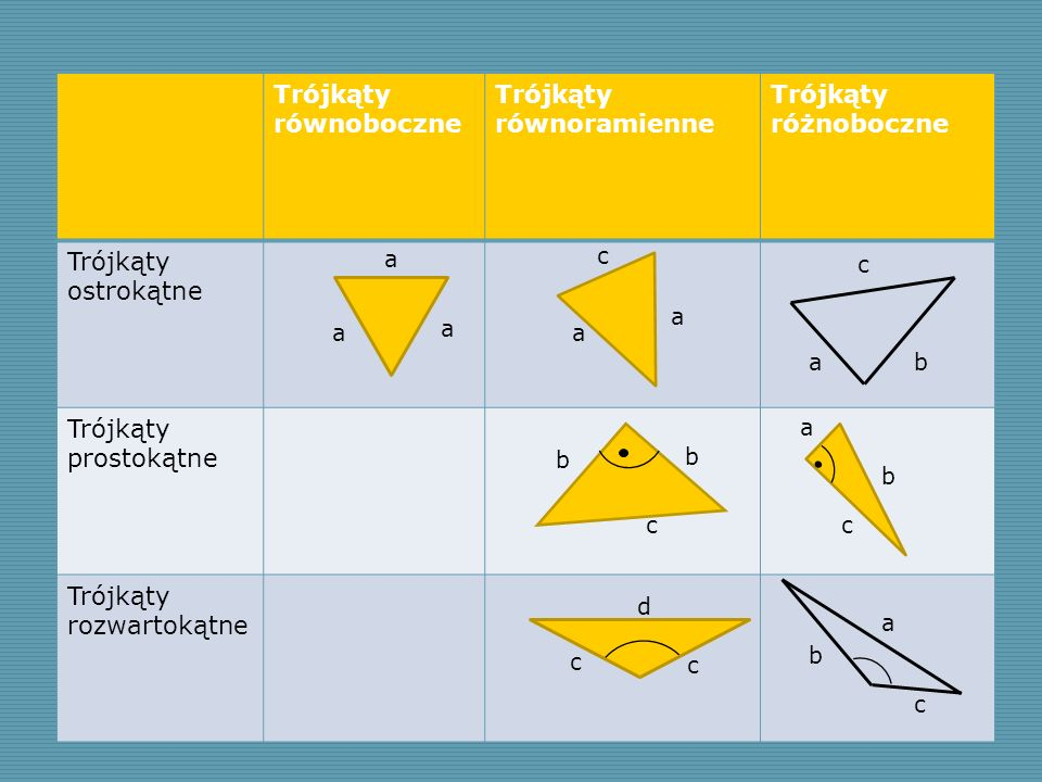 Trójkąty równoboczne Trójkąty równoramienne Trójkąty różnoboczne Trójkąty ostrokątne Trójkąty prostokątne Trójkąty rozwartokątne a a b b c c a a a c a