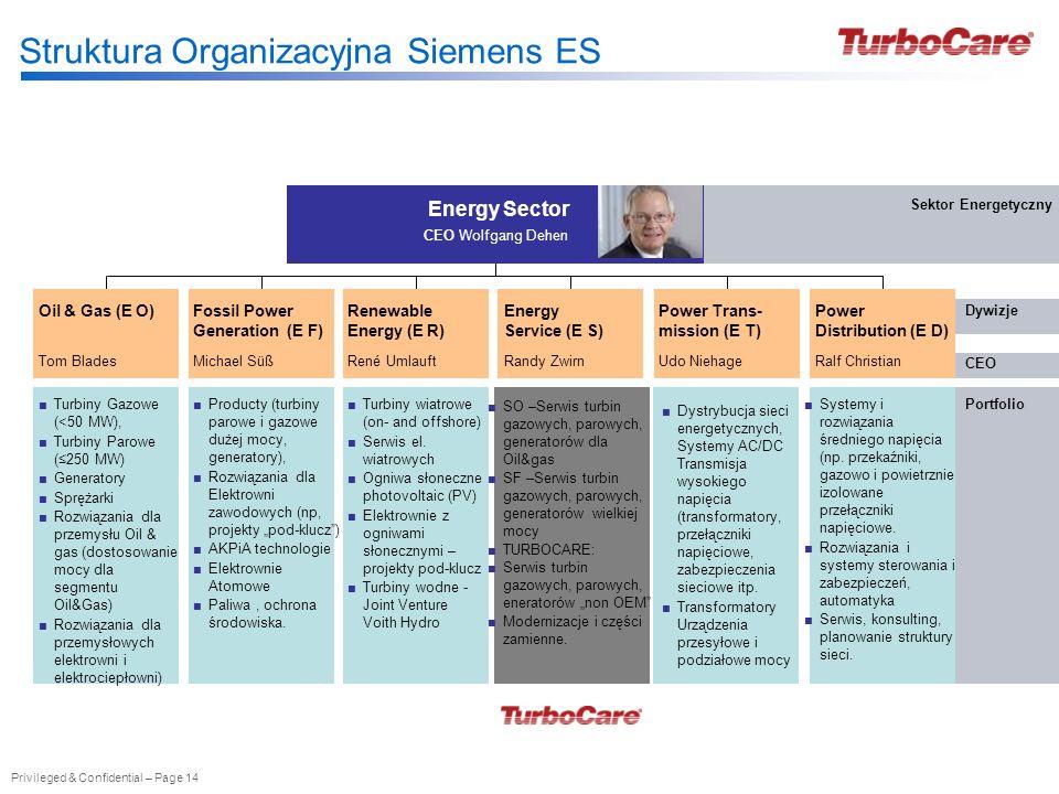 Privileged & Confidential – Page 14 Struktura Organizacyjna Siemens ES Dystrybucja sieci energetycznych, Systemy AC/DC Transmisja wysokiego napięcia (