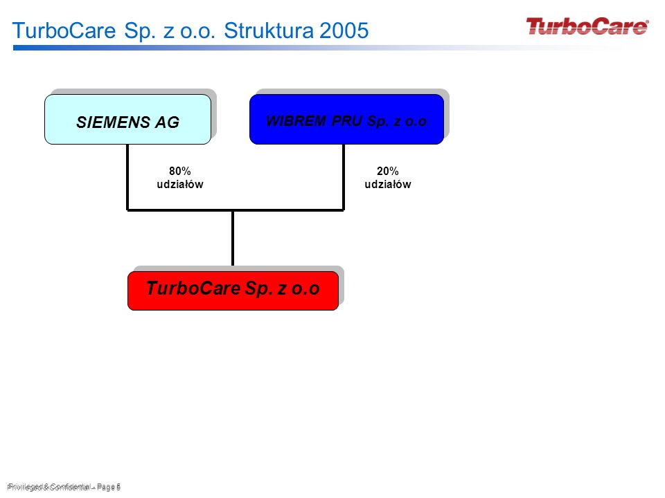 Privileged & Confidential – Page 5 Privileged & Confidential - Page 5 TurboCare Sp. z o.o. Struktura 2005 SIEMENS AG WIBREM PRU Sp. z o.o WIBREM PRU S
