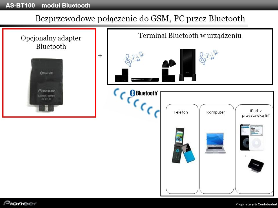 Proprietary & Confidential AS-BT100 – moduł Bluetooth Opcjonalny adapter Bluetooth TelefonKomputer iPod z przystawką BT Terminal Bluetooth w urządzeniu Bezprzewodowe połączenie do GSM, PC przez Bluetooth