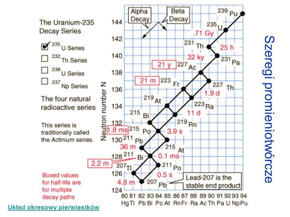 Szeregi promieniotwórcze Układ okresowy pierwiastków