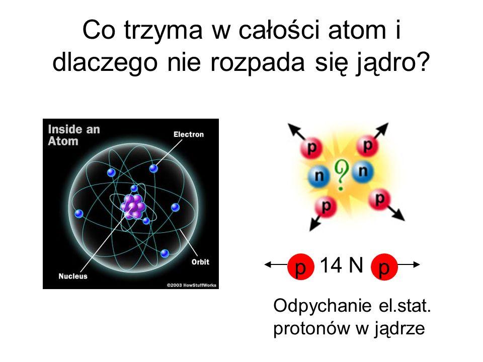 Co trzyma w całości atom i dlaczego nie rozpada się jądro? p p 14 N Odpychanie el.stat. protonów w jądrze