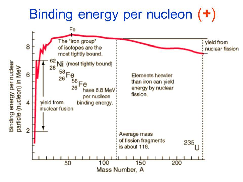 Binding energy per nucleon (+)