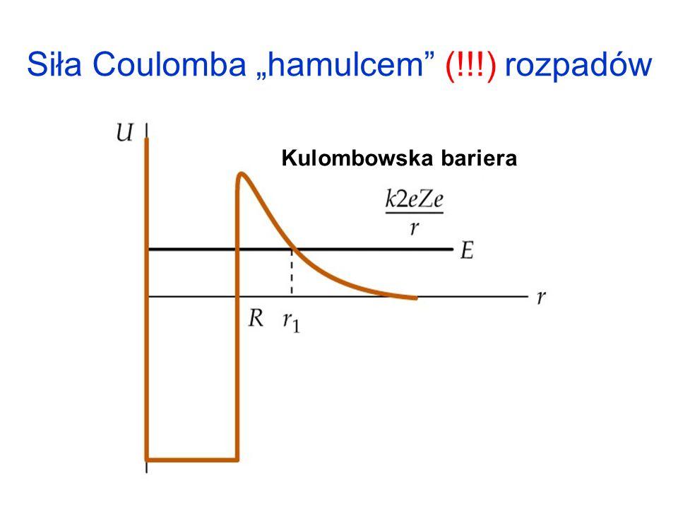 Siła Coulomba hamulcem (!!!) rozpadów Kulombowska bariera