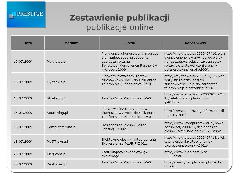 Zestawienie publikacji publikacje online DataMediumTytułAdres www 10.07.2009Myitnews.pl Plantronics uhonorowany nagrodą dla najlepszego producenta osprzętu roku na Światowej Konferencji Partnerów Microsoft 2009 http://myitnews.pl/2009/07/10/plan tronics-uhonorowany-nagroda-dla- najlepszego-producenta-osprzetu- roku-na-swiatowej-konferencji- partnerow-microsoft-2009/ 15.07.2009Myitnews.pl Pierwszy niezależny zestaw słuchawkowy VoIP do CallCenter Telefon VoIP Plantronics IP40 http://myitnews.pl/2009/07/15/pier wszy-niezalezny-zestaw- sluchawkowy-voip-do-callcenter- telefon-voip-plantronics-ip40/ 16.07.2009Strefapc.plTelefon VoIP Plantronics IP40 http://www.strefapc.pl/2009071625 10/telefon-voip-plantronics- ip40.html 16.07.2009Southwing.pl Pierwszy niezależny zestaw słuchawkowy VoIP do CallCenter Telefon VoIP Plantronics IP40 http://www.southwing.pl/190,PR_dl a_prasy.html 18.07.2009KomputerSwiat.pl Designerskie głośniki Altec Lansing FX3021 http://www.komputerswiat.pl/nowo sci/sprzet/2009/07/designerskie- glosniki-altec-lansing-fx3021.aspx 18.07.2009MyITNews.pl Efektowne głośniki Altec Lansing Expressionist PLUS FX3021 http://myitnews.pl/2009/07/18/efek towne-glosniki-altec-lansing- expressionist-plus-fx3021/ 20.07.2009Cieg.com.pl Zadziwiająca jakość dźwięku cyfrowego http://www.cieg.com.pl/a- 2950.html 20.07.2009Realitynet.pl Telefon VoIP Plantronics IP40http://realitynet.pl/news.php?exten d.6943