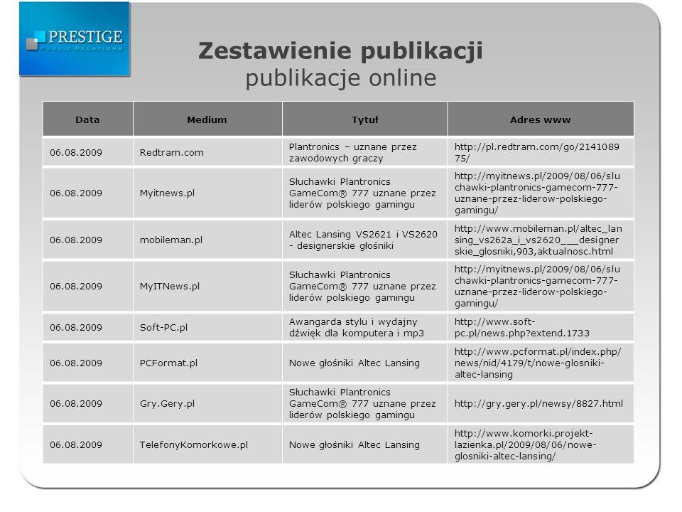Zestawienie publikacji publikacje online DataMediumTytułAdres www 06.08.2009Redtram.com Plantronics – uznane przez zawodowych graczy http://pl.redtram