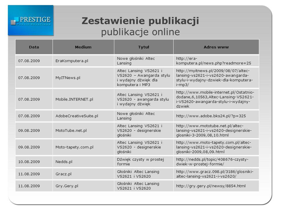 Zestawienie publikacji publikacje online DataMediumTytułAdres www 07.08.2009EraKomputera.pl Nowe głośniki Altec Lansing http://era- komputera.pl/news.