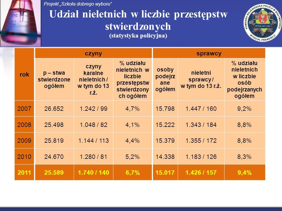 Udział nieletnich w liczbie przestępstw stwierdzonych (statystyka policyjna) Projekt Szkoła dobrego wyboru rok czynysprawcy p – stwa stwierdzone ogółe